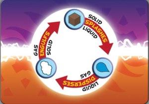 The circle of Elemental DESTRCUTION.